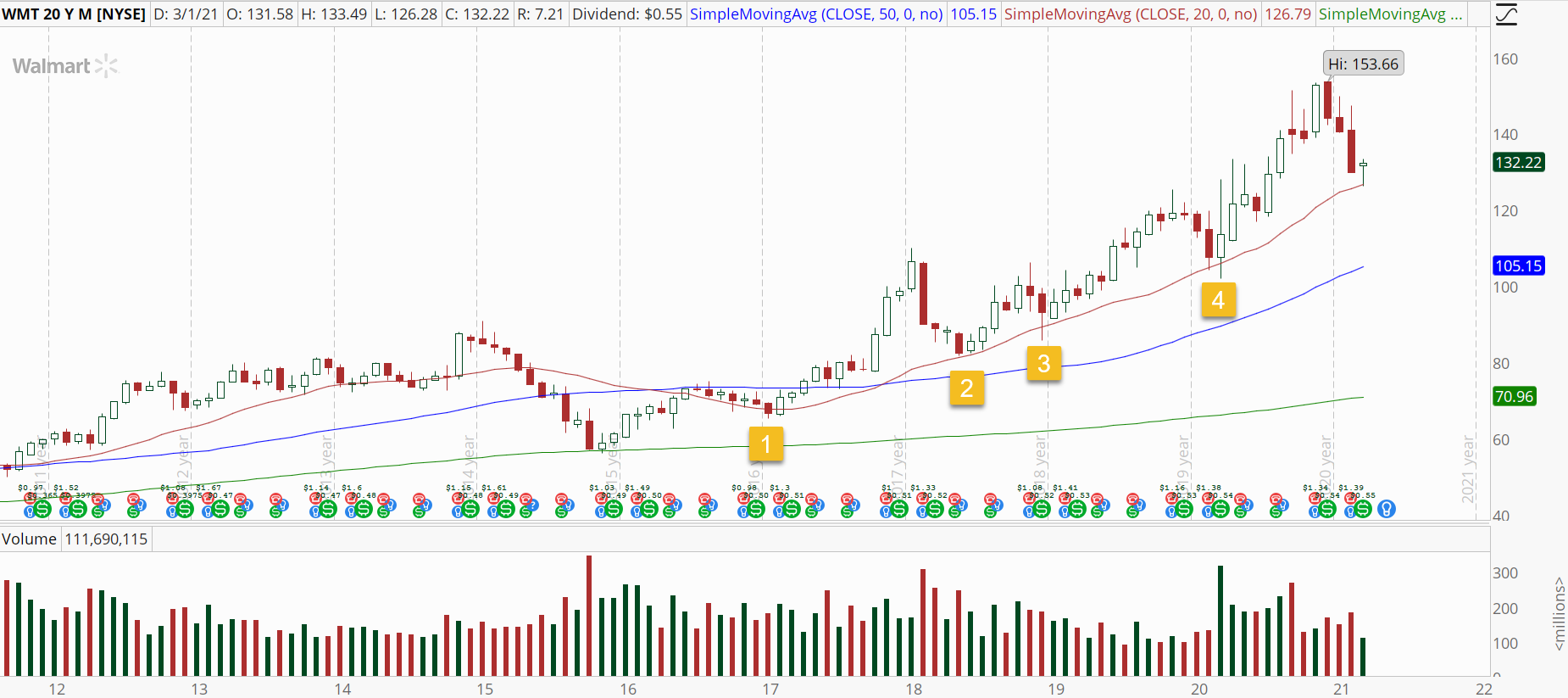 Walmart (WMT) monthly chart with bull retracement