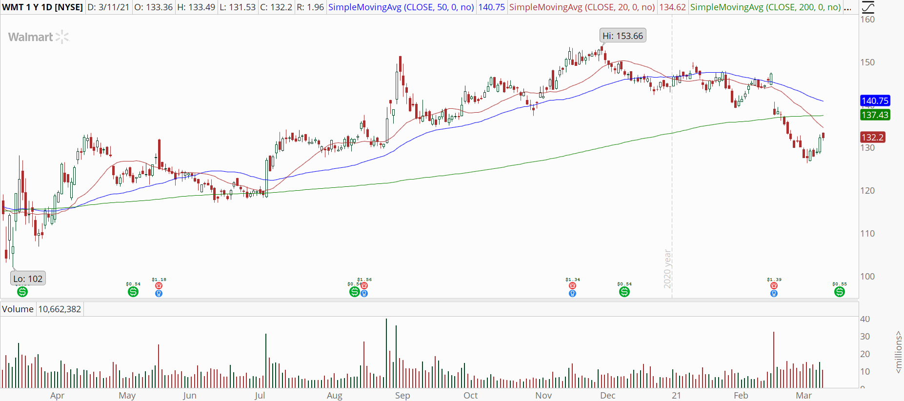 Walmart (WMT) stock daily chart with downtrend