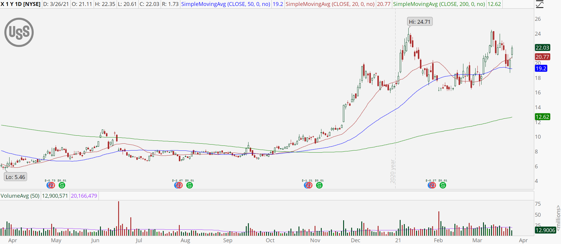 United States Steel (X) stock with bull retracement
