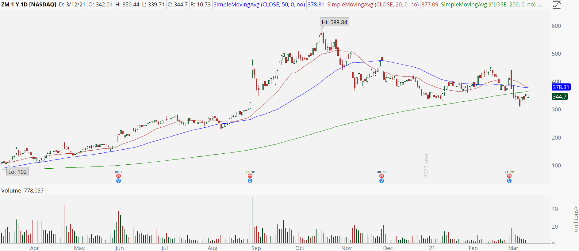 Zoom Video Communications (ZM) stock chart with bear retracement