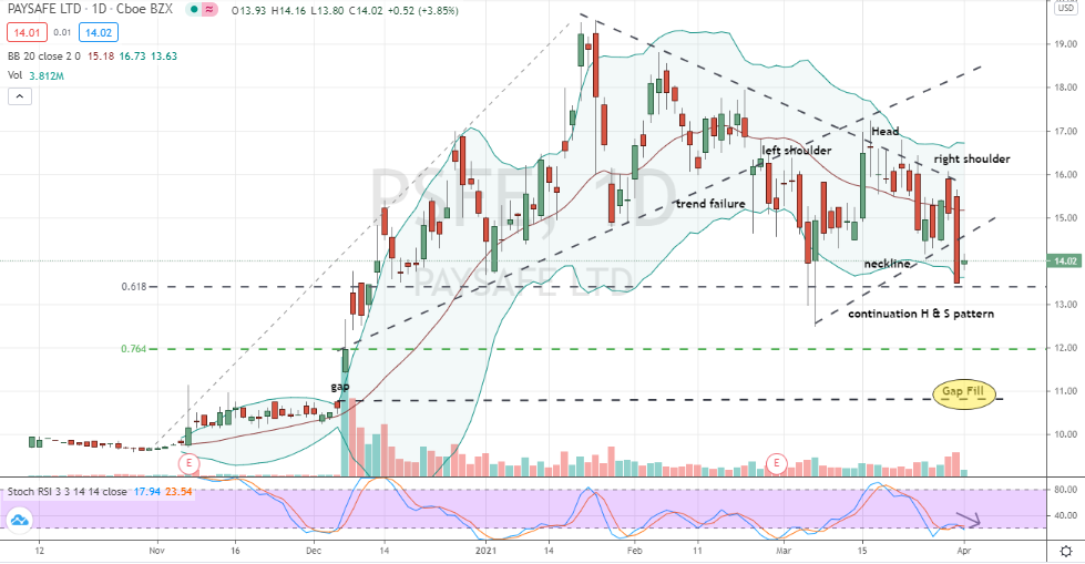 Paysafe (PSFE) bearish head and shoulders continuation breakdown