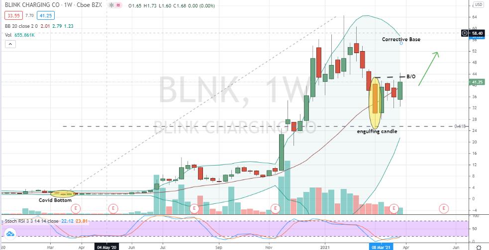 Blink Charging (BLNK) breakout from corrective inside candlestick pattern