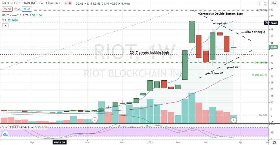 Riot Blockchain (RIOT) weekly W or symmetrical triangle for bullish positioning