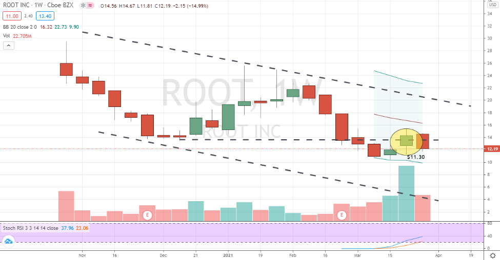 Root (ROOT) downtrend channel in progress