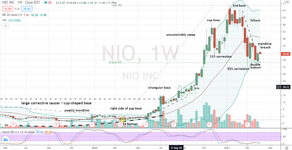 Nio (NIO) double bottoming after 52% correction
