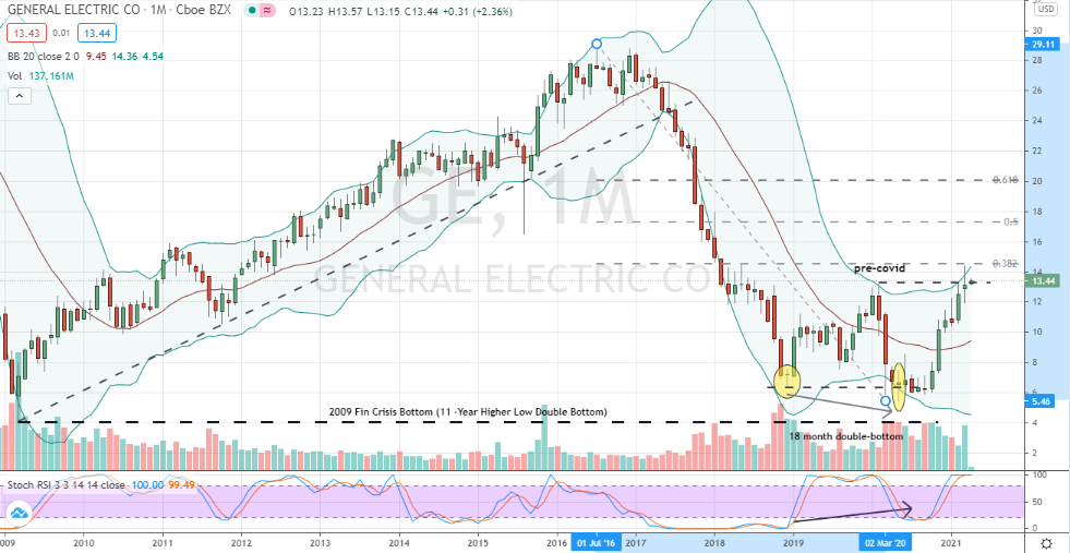 General Electric (GE) overbought but well-positioned to rally towards 50% and 62% retracement levels