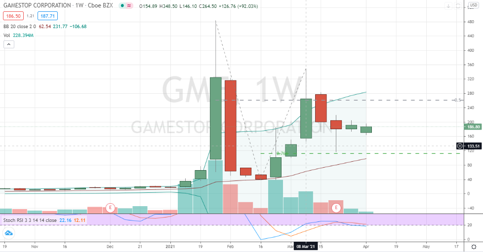 GameStop (GME) deep bottoming consolidation pattern emerging