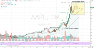 Apple (AAPL) slower and healthier uptrend