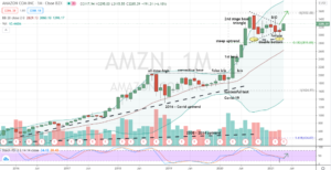 Amazon (AMZN) breaking above former triangle resistance while confirming double bottoming hammer pattern