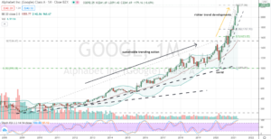 Alphabet (GOOGL) overbought monthly trend is no longer a friendly one for buyers