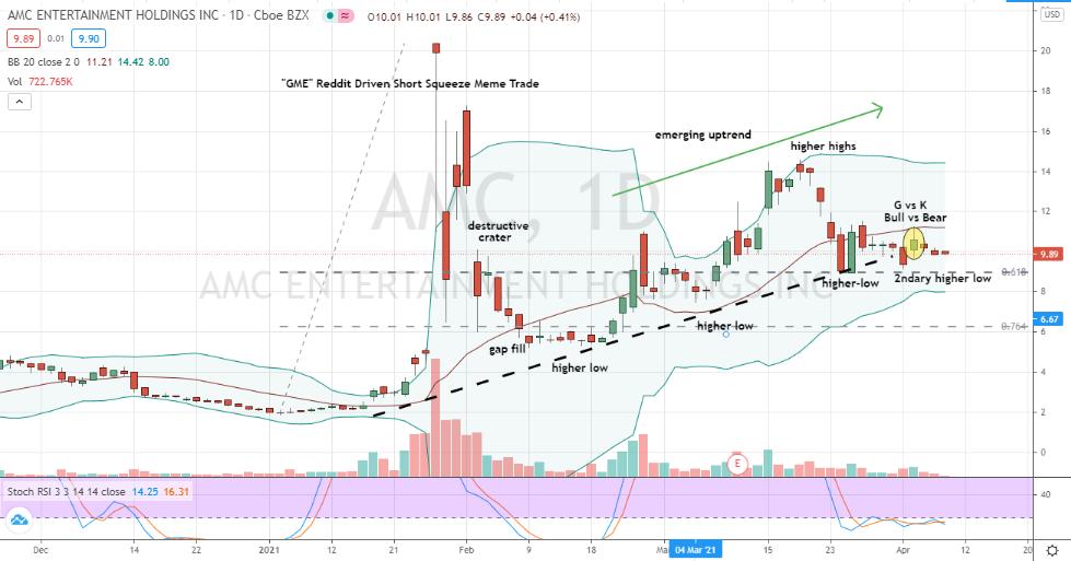 AMC (AMC) bullish uptrend