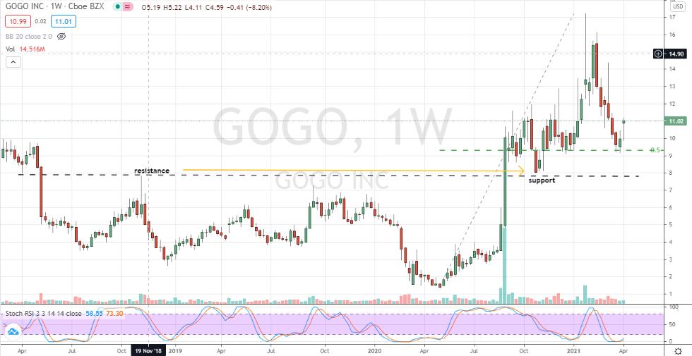 Gogo (GOGO) corrective bottom confirmed
