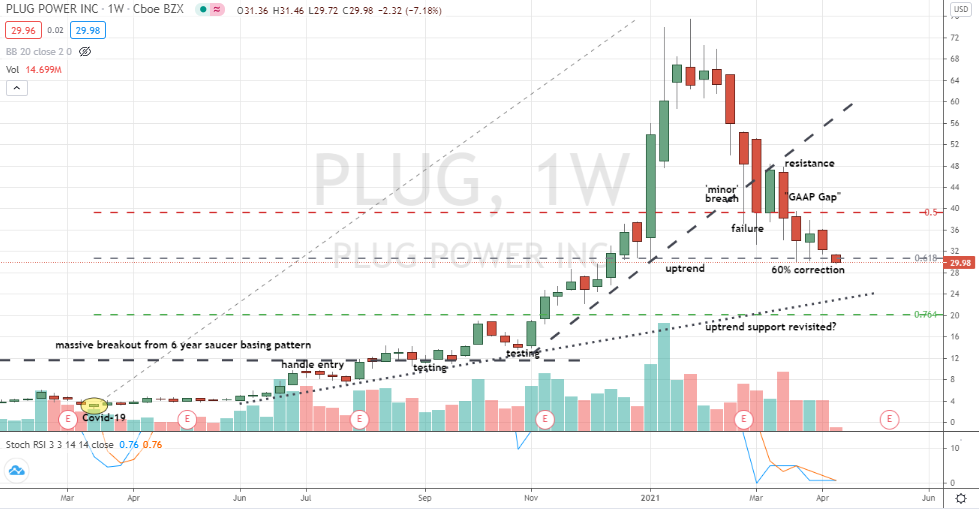 Plug Power (PLUG) sizable bearish air pocket in play after weekly candlestick bottoming failure