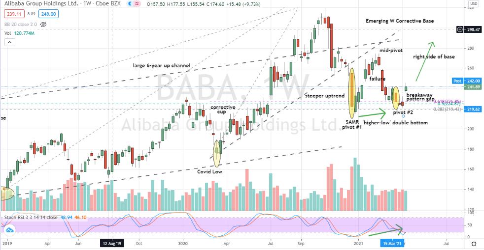 Alibaba (BABA) weekly double bottom confirmed and looking very buyable