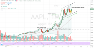 Apple (AAPL) slower and healthy uptrend confirmed