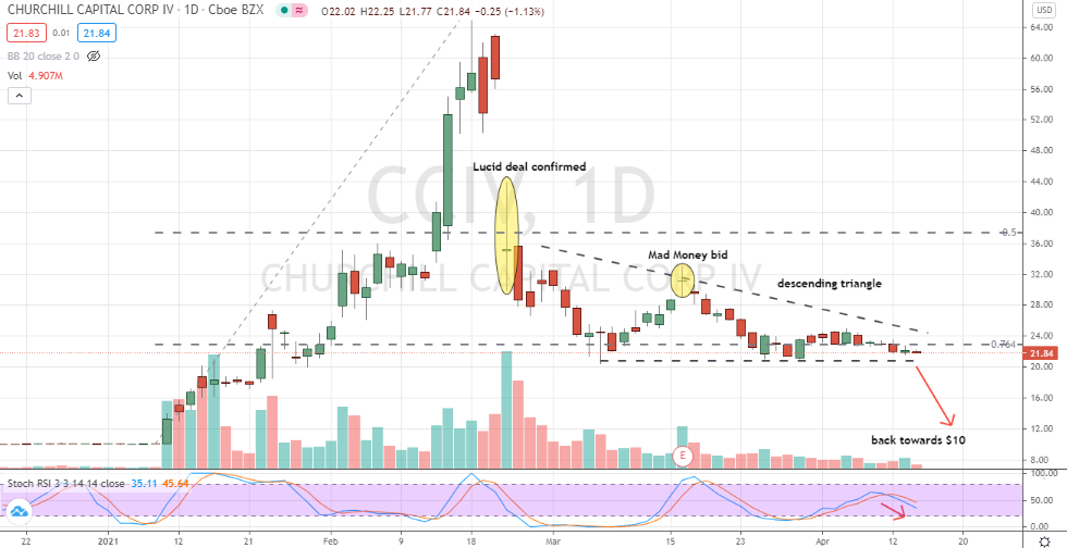Churchill Capital Corp IV (CCIV) bearish descending triangle