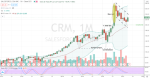Salesforce.com(CRM) corrective low of 29% with monthly bottoming confirmation