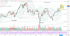 Cisco Systems (CSCO) handle being built within large bullish W base