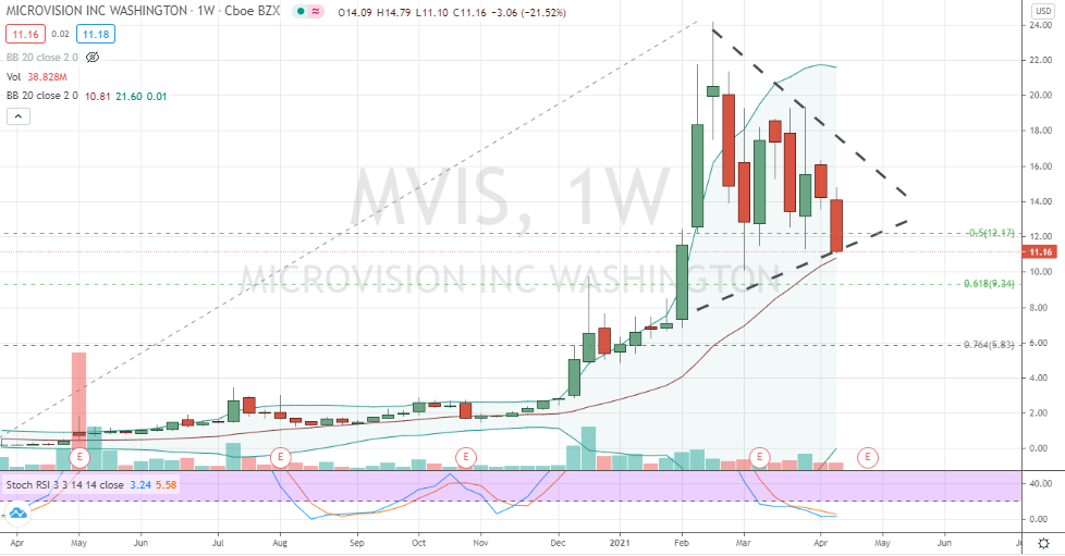 Microvision (MVIS) weekly symmetrical triangle on verge of failing