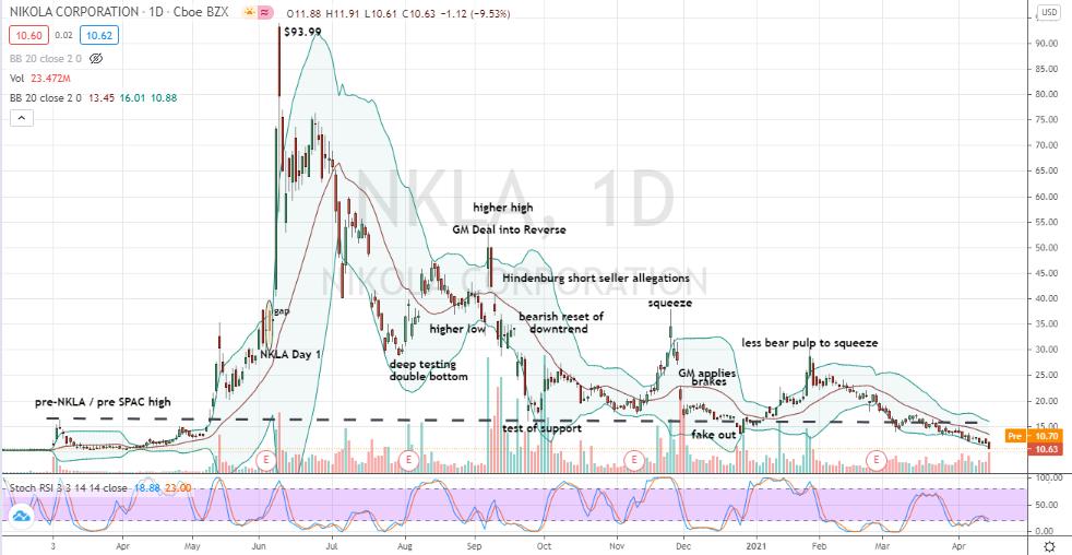 Nikola (NKLA) a return towards $10 a share obscurity