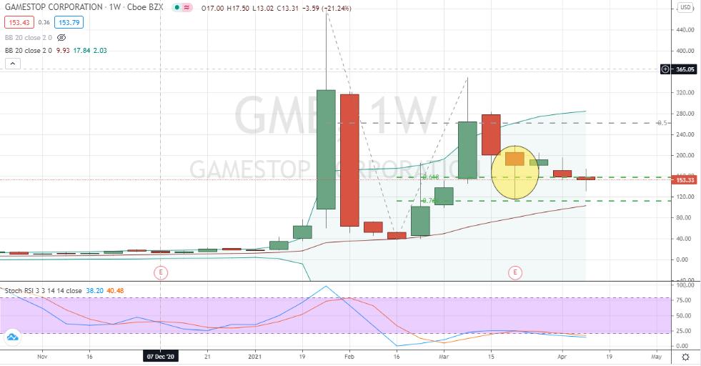 GameStop (GME) bullish three-week long inside consolidation pattern following 76% retracement