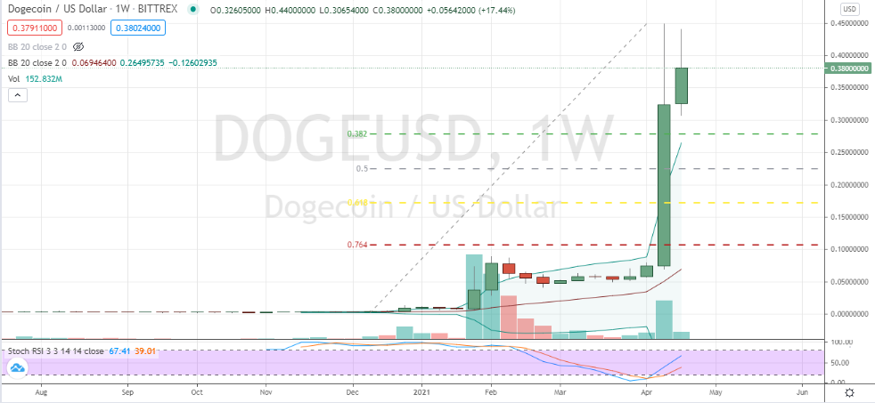 Dogecoin (DOGE) rally set to get smoked after hyped and unsupported 7,700% run-up