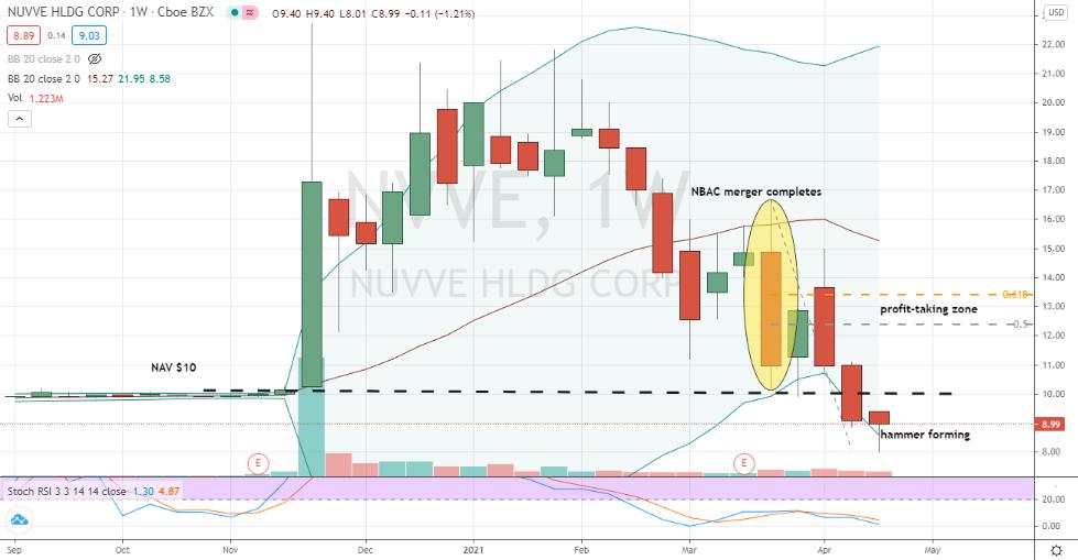 Nuvve Holding (NVVE) bullish hammer forming beneath NAV