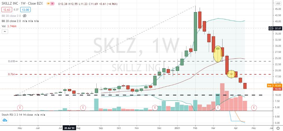 Skillz (SKLZ) ugly downtrend still under pressure