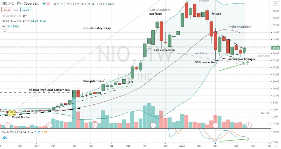 Nio (NIO) weekly corrective triangle breakout