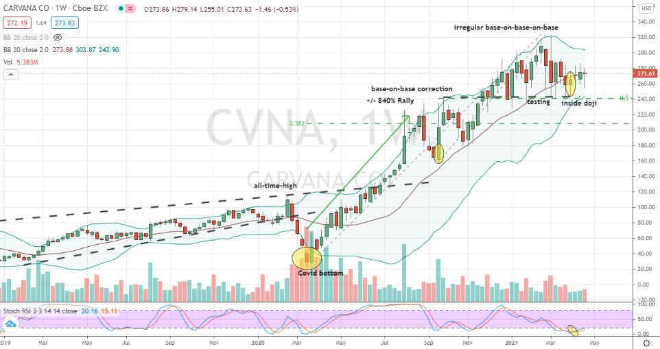 Carvana (CVNA) base-on-base for buy decision