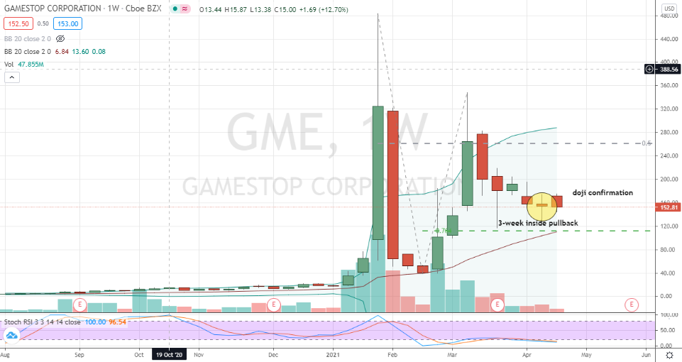 GameStop (GME) quiet inside pullback pattern completed but waiting on further confirmation next week