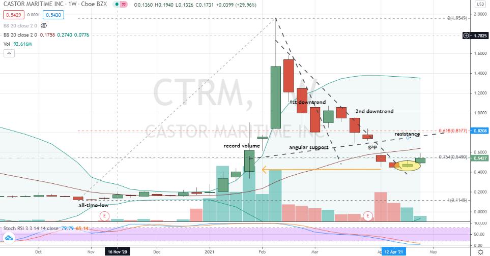 Castor Maritime (CTRM) limited upside potential for risk averse bullish traders