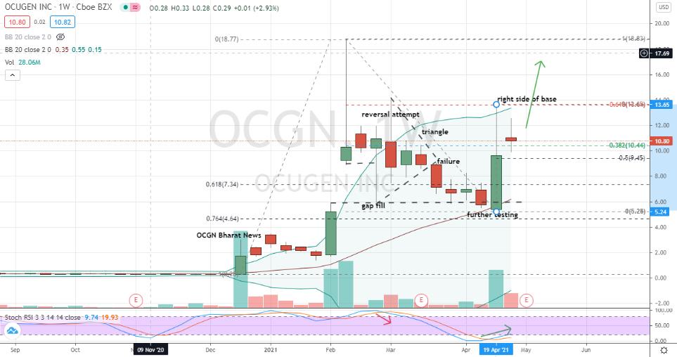 Ocugen (OCGN) bullish move and pullback within right side of corrective base