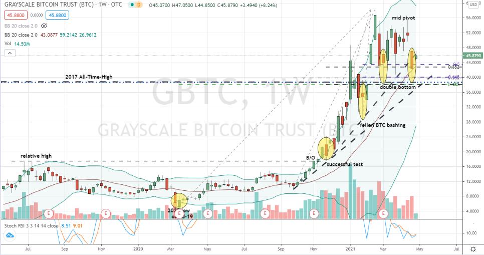 Grayscale Bitcoin Trust (GBTC) Formage correctif hebdomadaire du double fond