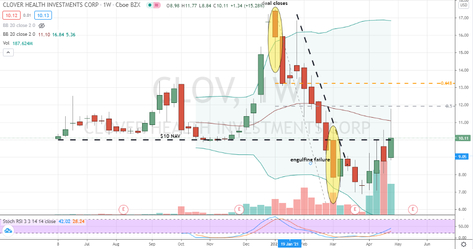 Clover Health (CLOV) weekly chart bearish engulfing candle toppled
