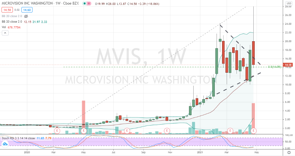 MicroVision (MVIS) pullback into triangle support
