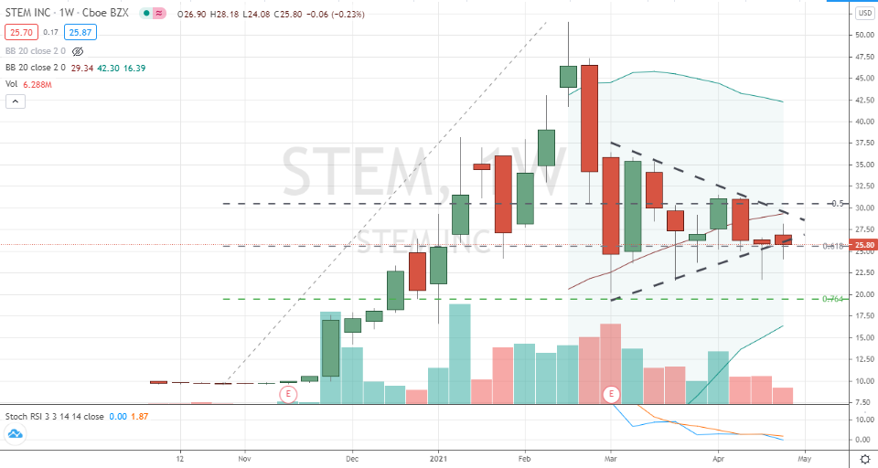 Stem (STEM)corrective triangle pivot low in place