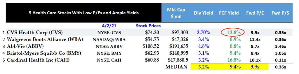 4-2-21 - CVS stock - Peers metrics