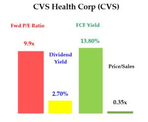 4-2-21 - CVS stock - Value metrics
