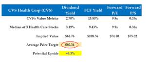 4-2-21 - CVS stock - Price Target calculations