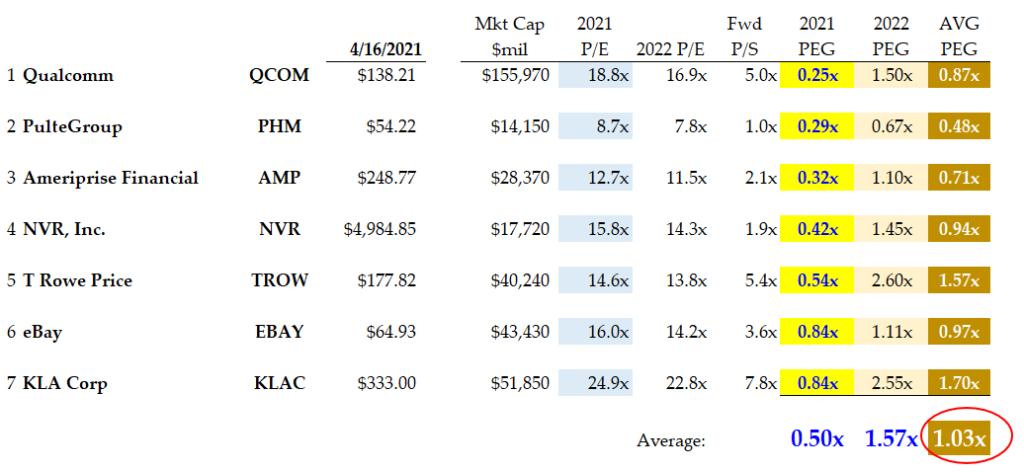 4-16-21 - 7 GARP Stocks to buy and their PEG ratios