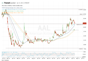 Top stock trades for AAL