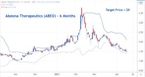Image of ABEO stock chart