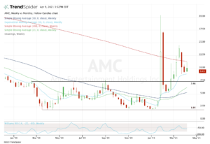 Daily chart of AMC stock