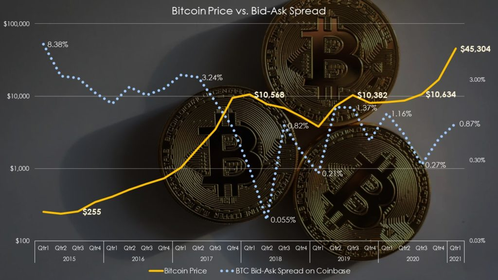 Bitcoin bid-ask spread