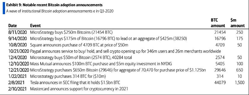 notable institutional bitcoin adoption - BofA