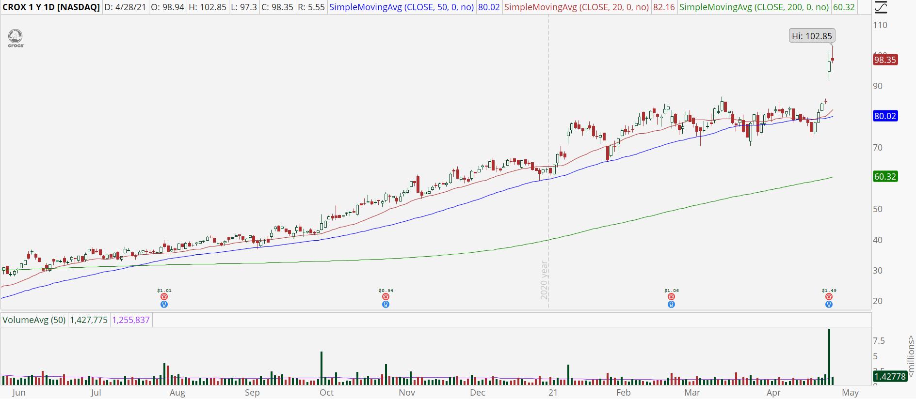 Crocs (CROX) stock chart with sharp up gap.