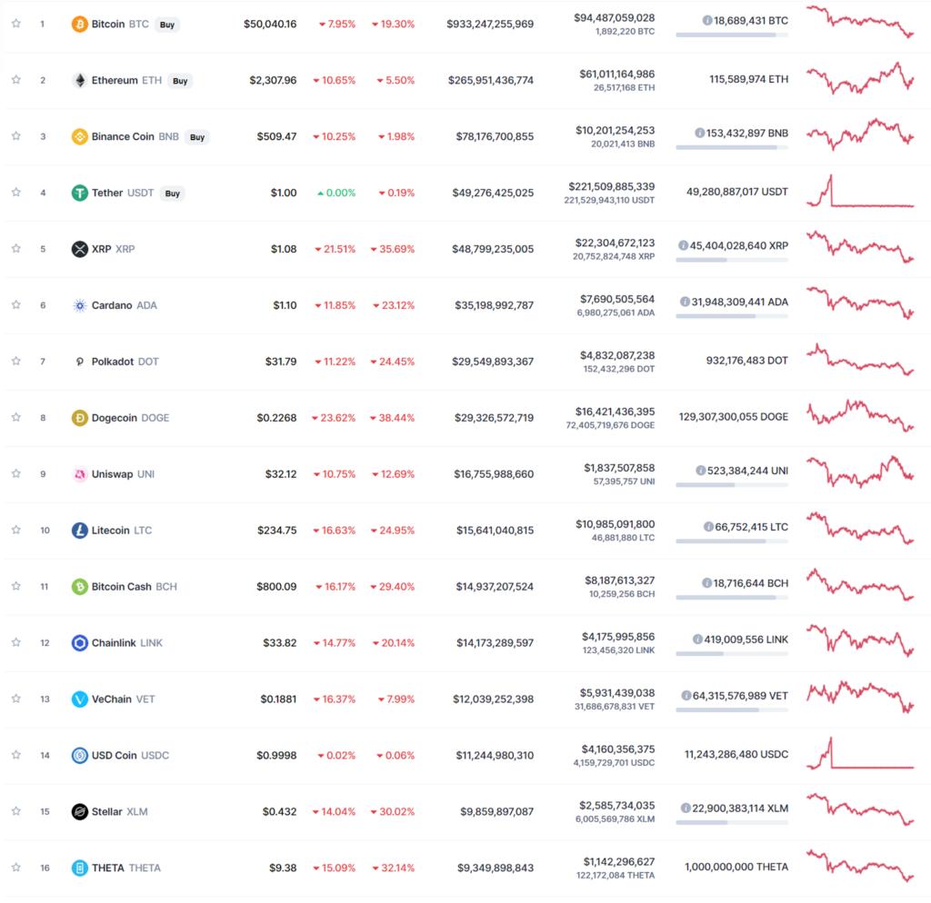 Coinbase chart for HGI