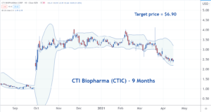 Image of the CTIC stock chart