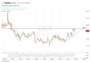 Weekly chart of DBX stock